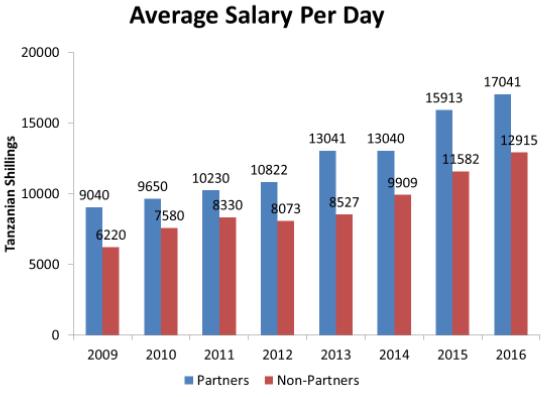 Vergleich: Einkommen der Träger am Kilimanjaro